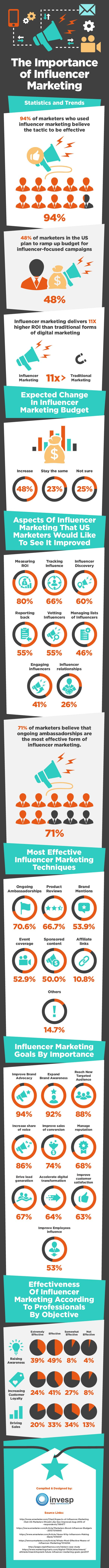 Influencer marketing statistics (infographic)