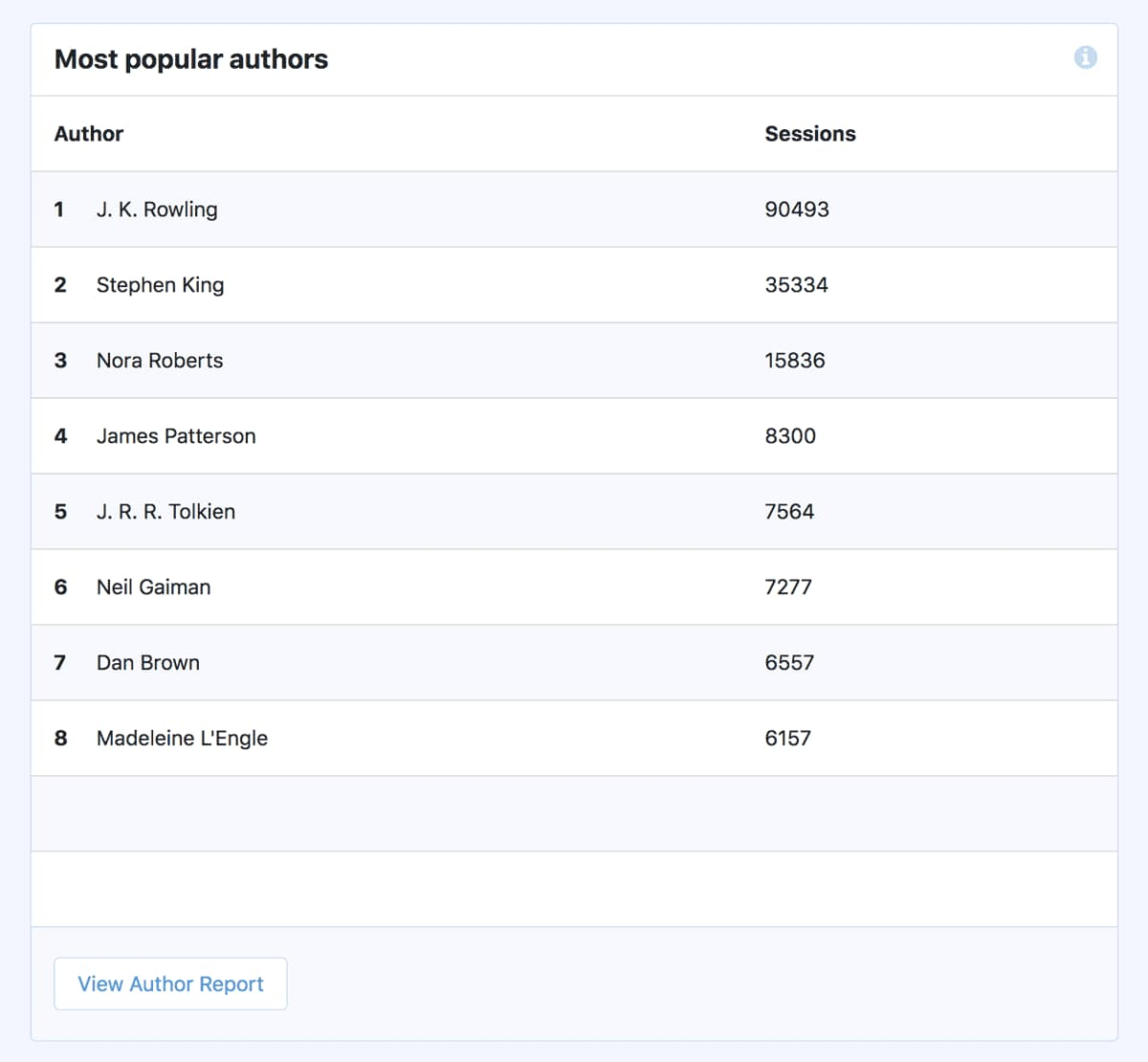 view most popular authors custom dimensions report on monsterinsights