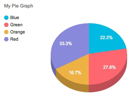 formidable forms - complex pie chart graph